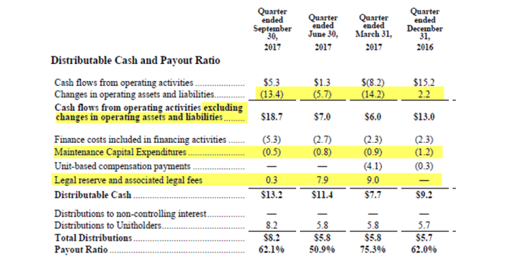 """We have highlighted and detailed 3 questionable adjustments to """"Distributable Cash"""" (the key metric behind the company's """"Payout Ratio"""") per the company's most recent quarterly MD&A"""