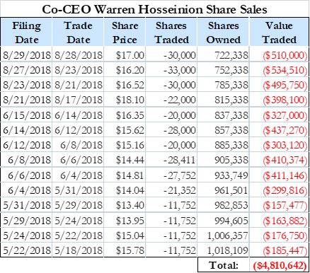 In the interim, insiders have sold with regularity. Co-CEO Warren Hosseinion in particularhas sold~30% of his holdings at an average price of $15.64 per share (for total proceeds of $4.8 million) between May 18th and August 27th :