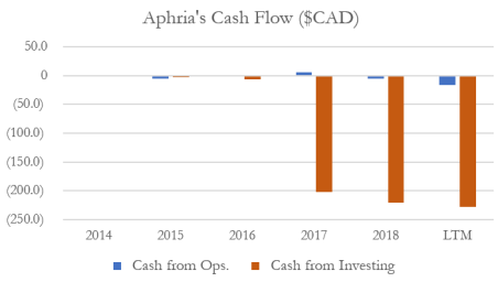 Aphria Cash Flow
