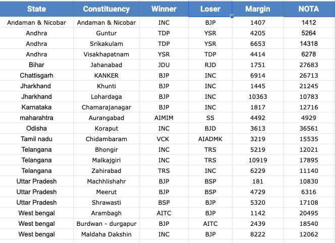 NOTA exit polls lok sabha results 2019 general elections NOTA seats