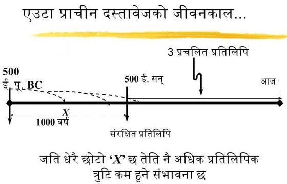 समयरेखा का उदाहरण यह प्रदर्शित करता है कि कैसे मूलपाठ समय में से होकर चलता है।