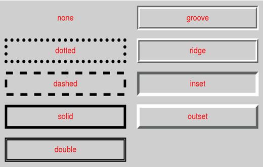 CSS Border Tutorial in Hindi - Part 5