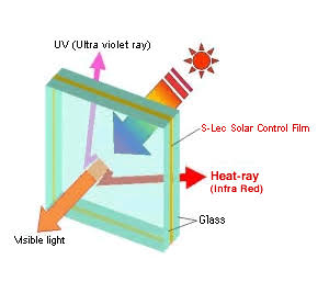 Ultraviolet ray glass