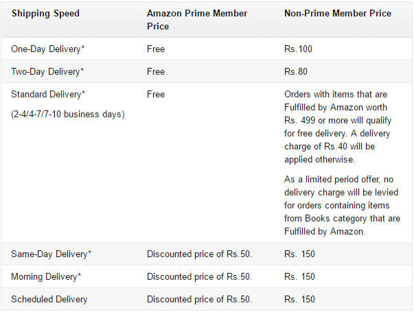 What is Amazon Prime in Hindi