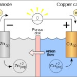 Voltaic cell in hindi