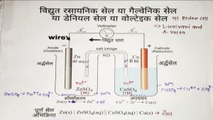 Read more about the article गैल्वेनी सेल क्या है, परिभाषा, उपयोग, कार्य(About Galvanic Cell in hindi)