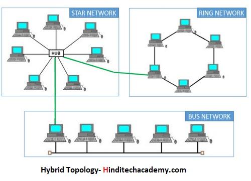 What is Networking Topology in Hindi-नेटवर्क टोपोलॉजी क्या हैं ?