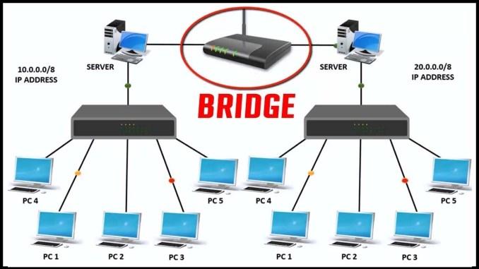 What is networking devices in Hindi नेटवर्किंग डिवाइस क्या है