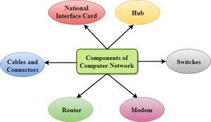 What is Computer Network in Hindi, components of computer network,