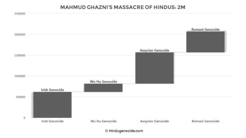 Statistical comparison of the massacre of Hindus by Mahmud of Ghazni with other genocides