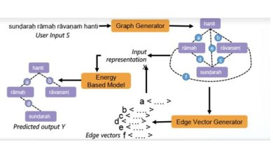 Researchers devise digital method to process Sanskrit texts