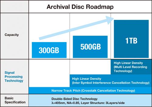 Archival Disc, el nuevo formato óptico de hasta 1 TB de capacidad