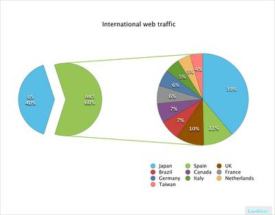 international_web_traffic2.png