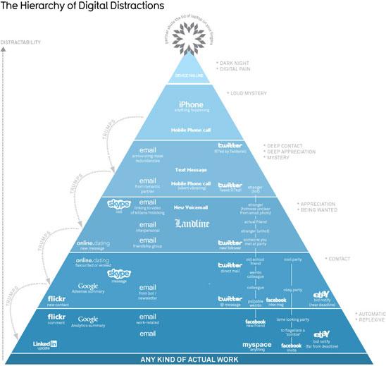distracciones-piramide