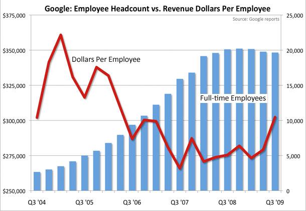 google-grafica-empleados