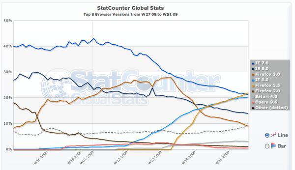 StatCounter Navegadores