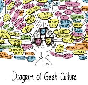 diagrama-de-cultura-gee-mini