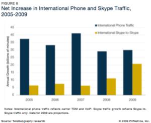 Skype llamadas internacionales