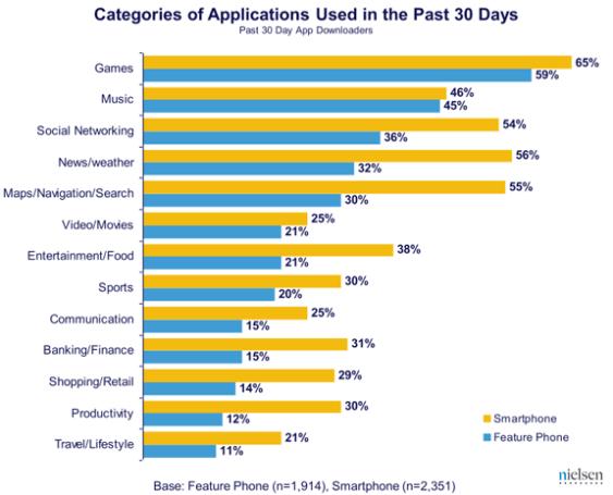 Aplicaciones descargadas en los últimos 30 días