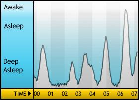 Una noche de sueño normal monitorizada con Sleep Cycle
