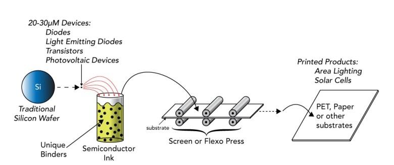 Ink-process