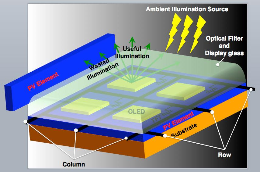 cambridge - movil solar