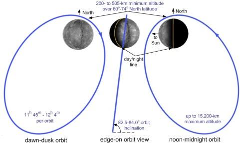 Messenger Orbita mercurio