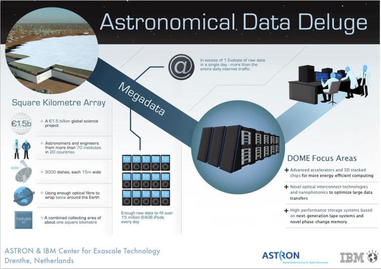 Astronomical_Data_Deluge