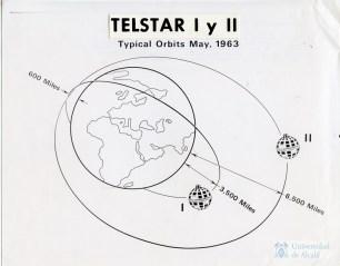 Orbita Telstar - Universidad de Alcalá de Henares