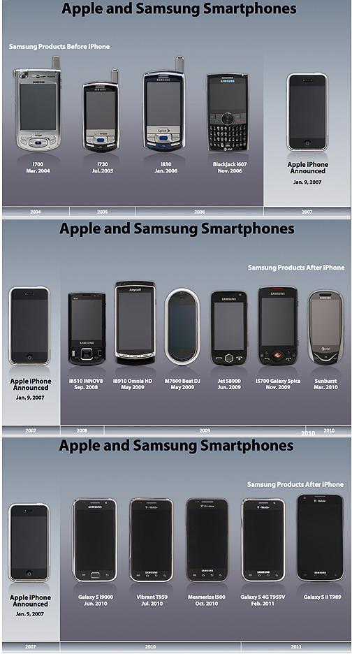 Samsung copia al iPhone, en tres imágenes