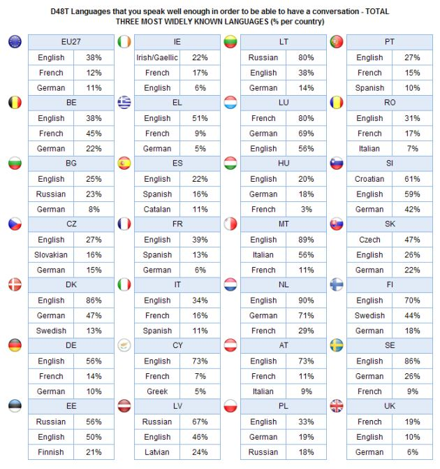 Lenguas europeas más habladas