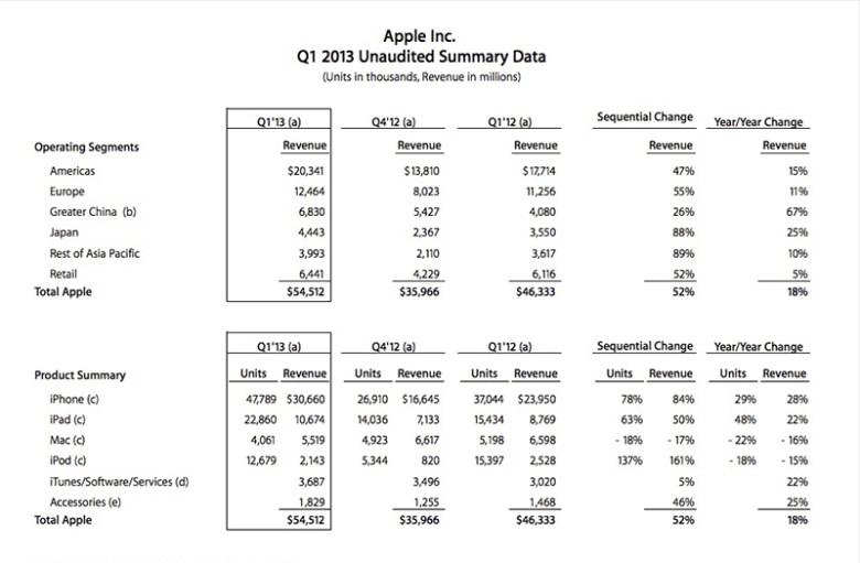 Resultados-fiscales-de-Apple
