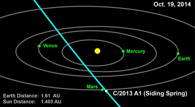 Siding Spring, el cometa que rozará Marte en el 2014