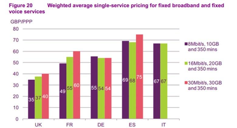 Precios de acceso a Internet en España