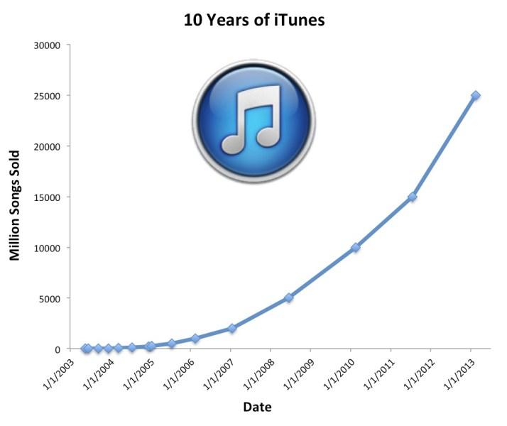 itunes store cumple 10 años - venta de canciones