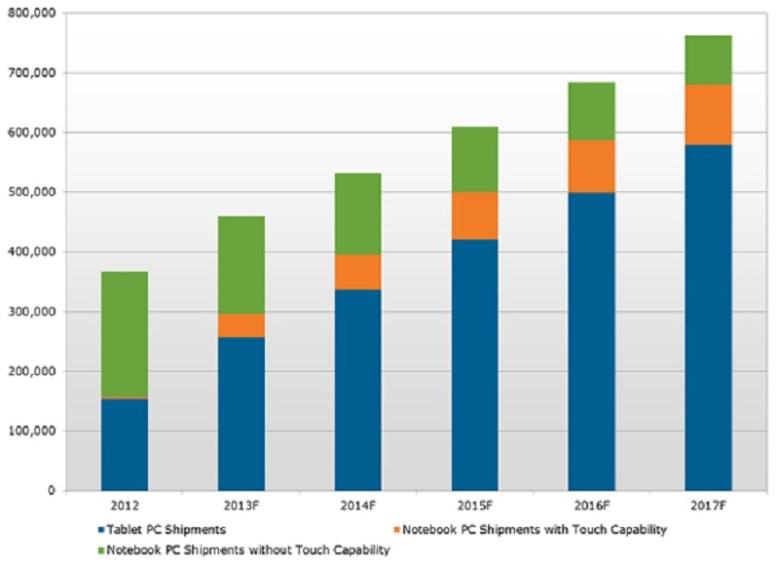 Venta de PCs y tabletas - En 2017 la venta de tabletas sería 6 veces superior a la de PCs
