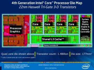 Diagrama Intel Haswell