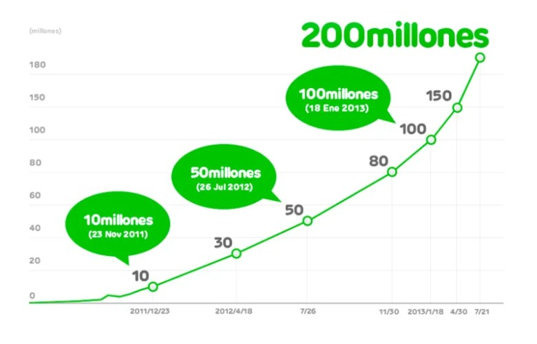 200 millones de usuarios de LINE