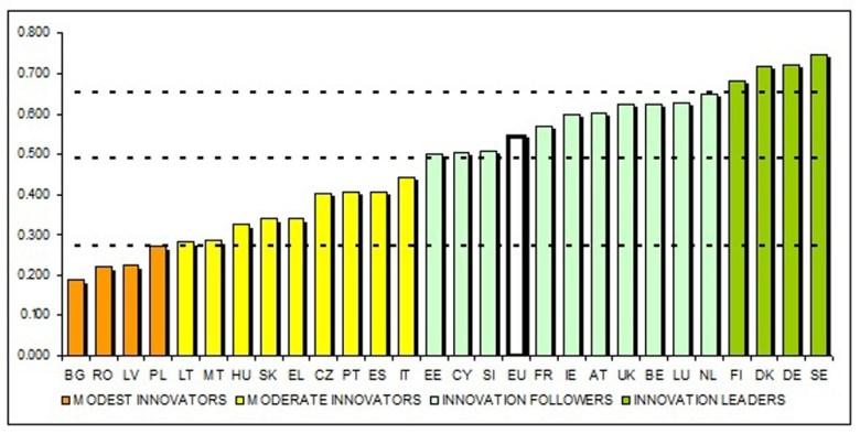 Informe UE sobre innovación