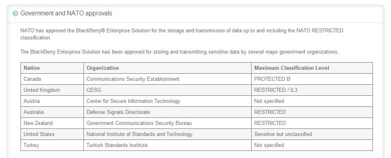 Certificaciones de seguridad de BlackBerry