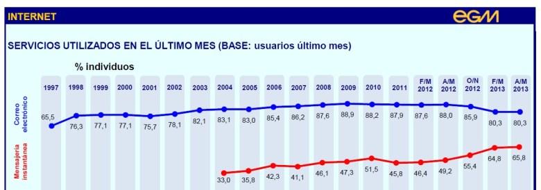 EGM España mensajería instantánea móvil