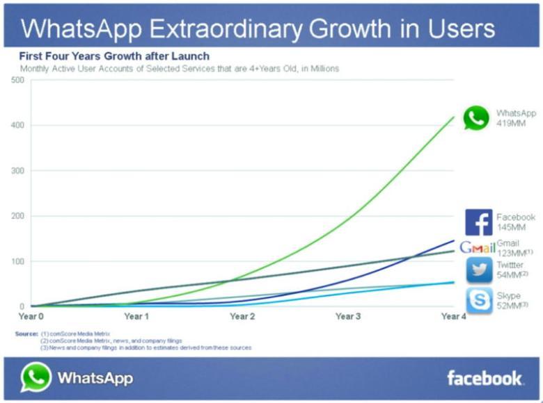 Crecimiento de WhatsApp comparado con otras plataformas