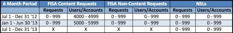 Datos Facebook FISA