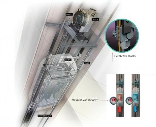 Hitachi - Frenos ascensor
