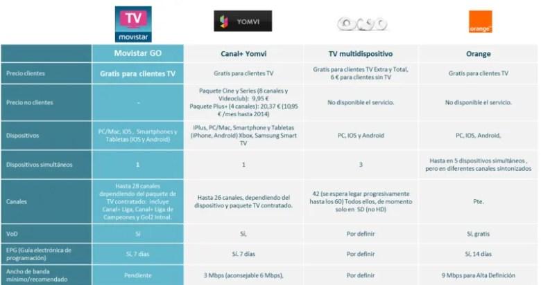 Brief_MOVISTAR_TV___Redaccionales_