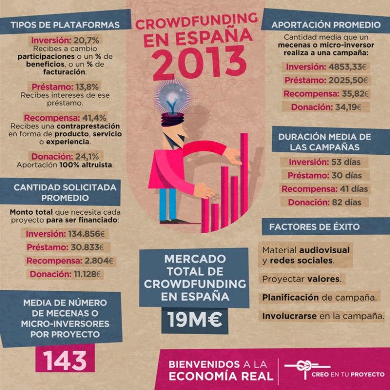 cifras_crowdfunding