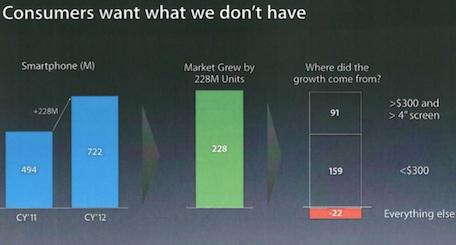 Slide filtrado de una presentación de ventas de Apple. Abril 2013.