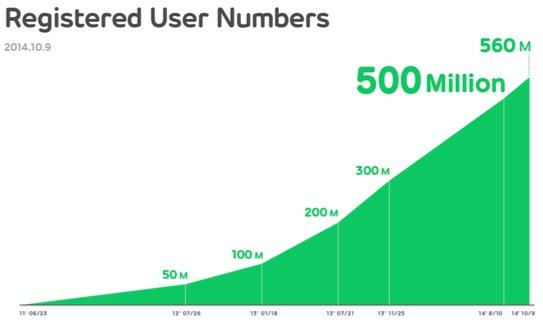 line_usuarios