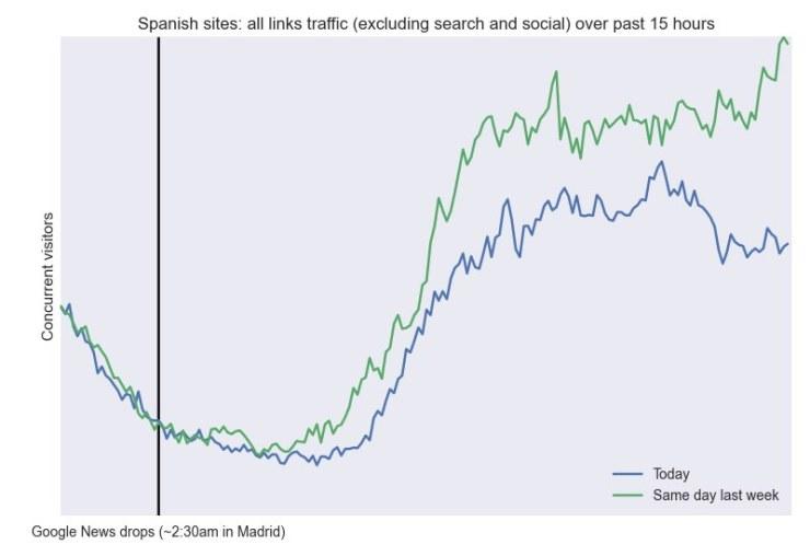 Pérdida de tráfico medios españoles