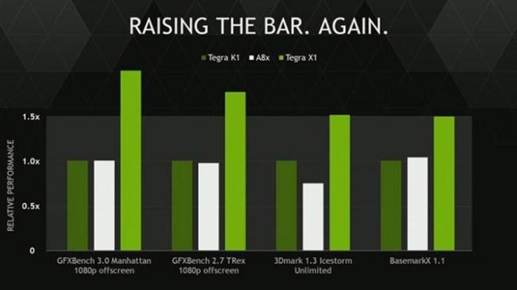 Gráficas comparativas con el SoC Apple A8x y el Nvidia Tegra K1.